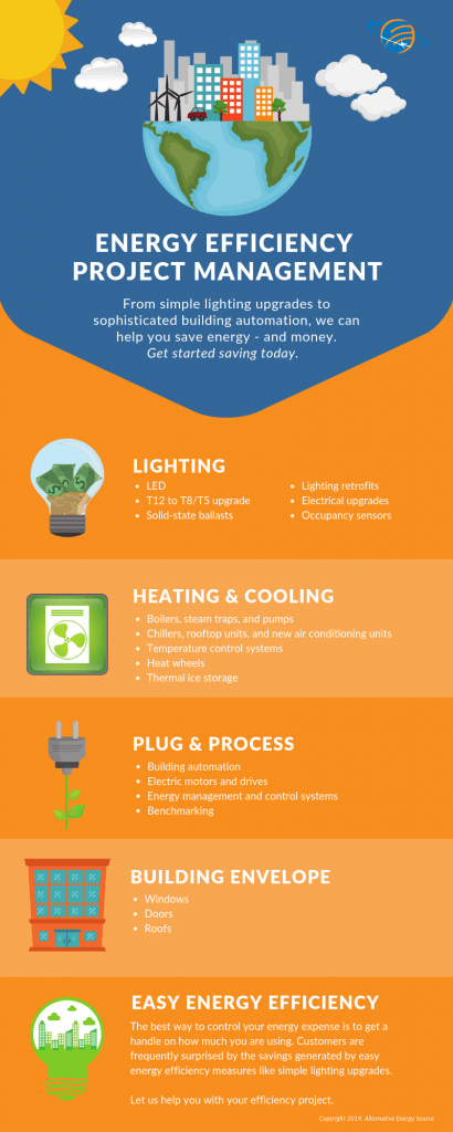 Infographic displaying energy efficiency services