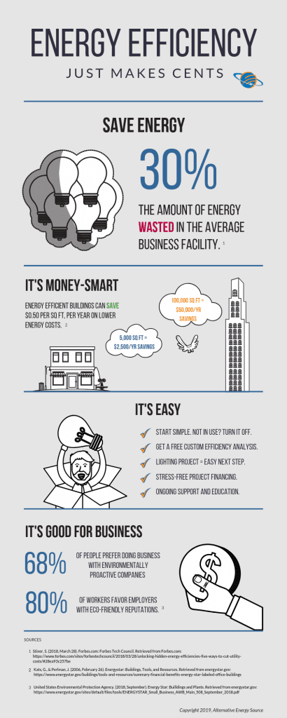 Infographic showing financial benefit of energy efficiency