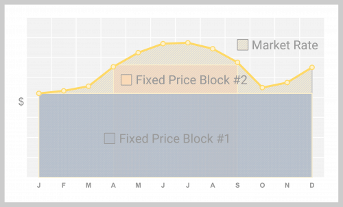 Block and index electric contract graph