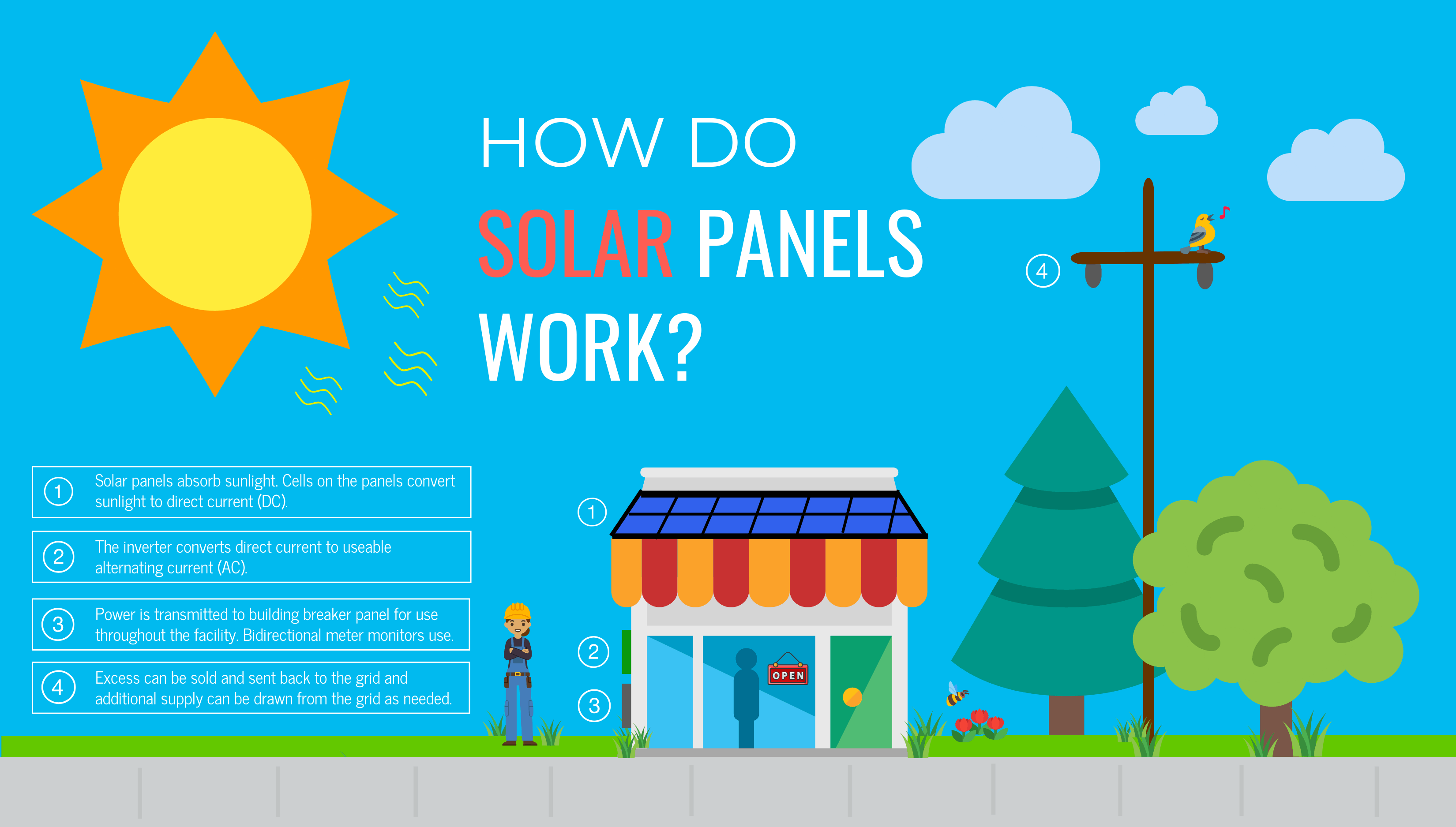 Commercial Solar Diagram - How Solar Works