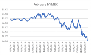 February NYMEX natural gas report January 23 2020