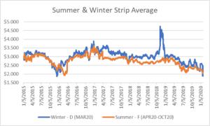 seasonal strips for natural gas January 30, 2020 report