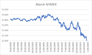 March NYMEX graph for natural gas February 6, 2020 report