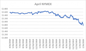 April NYMEX graph for natural gas February 27 2020 report