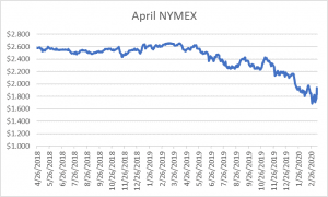 April NYMEX graph for natural gas March 12 2020 report