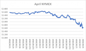 April NYMEX graph for natural gas March 26 2020 report