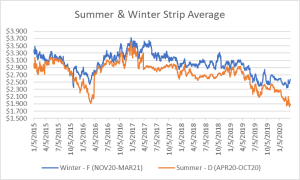 seasonal strips graph for natural gas March 26 2020 report