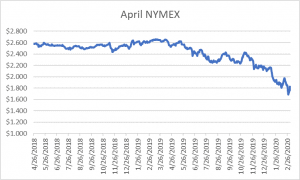 April NYMEX graph for natural gas March 5 2020 report