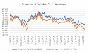 seasonal strips graph for natural gas March 5 2020 report