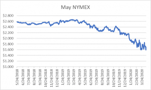 May NYMEX graph for natural gas April 16 2020 report