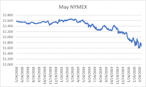 May NYMEX graph for natural gas April 2 2020 report