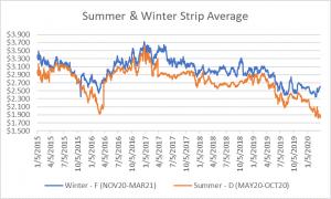 seasonal strips graph for natural gas April 2 2020 report