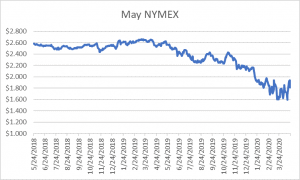 May NYMEX graph for natural gas April 23 2020 report