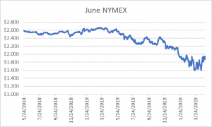 June NYMEX graph for natural gas April 30 2020 report