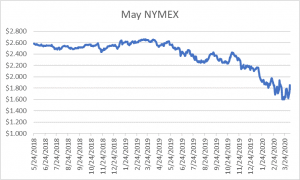 May NYMEX graph for natural gas April 8 2020 report