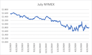 July NYMEX graph for natural gas June 11 2020 report