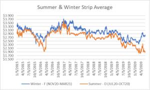 seasonal strips graph for natural gas June 11 2020 report