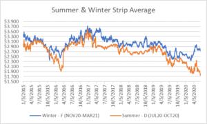 seasonal strips graph for natural gas June 18 report