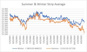 seasonal strips graph for natural gas June 25 2020 report