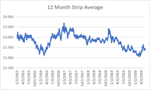 12 month strip for natural gas June 4 2020 report