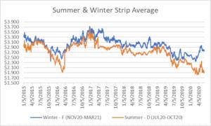 seasonal strips graph for natural gas June 4 2020 report