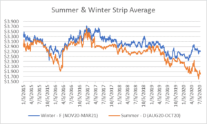 seasonal strips graph for natural gas July 16 2020 report