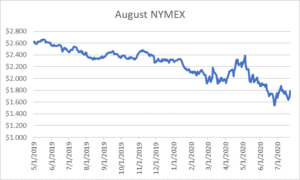 August NYMEX graph for natural gas July 23 2020 report