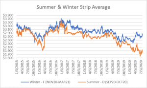 seasonal strips graph for natural gas July 30 2020 report