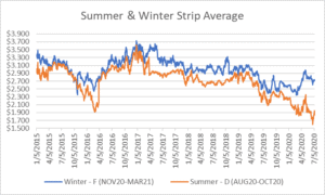 seasonal strips graph for natural gas July 9 2020 report