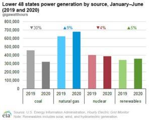 EIA power generation mix chart