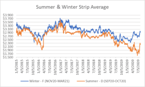 seasonal strips graph for natural gas August 13 2020 report
