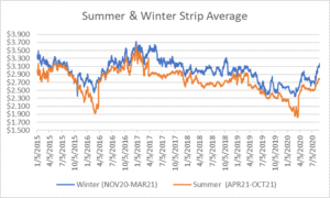 seasonal strips graph for natural gas August 27 2020 report