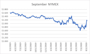 September NYMEX graph for natural gas August 6 2020 report
