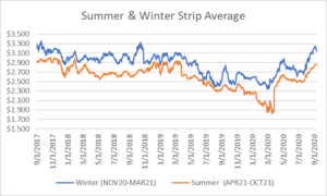 seasonal strips graph for natural gas September 10 2020 report