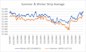 seasonal strips graph for natural gas October 29 2020 report