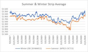 seasonal strips graph for natural gas November 5 2020 report