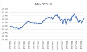 May NYMEX graph for natural gas April 22 2021 report