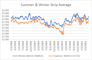 seasonal strips graph for natural gas April 22 2021 report