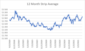 12 month strip for natural gas April 29 2021 report