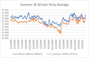 seasonal strips graph for natural gas April 29 2021 report