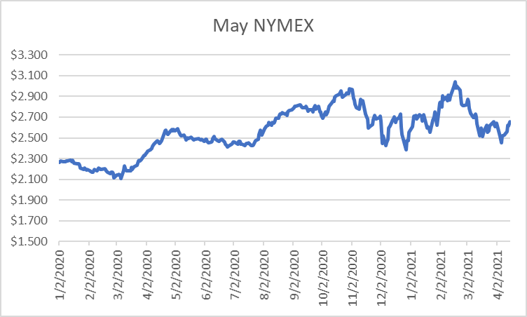 May NYMEX graph for natural gas April 15 2021 report