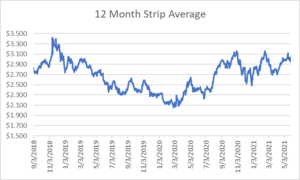 12 month strip for natural gas May 27 2021 report