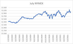 July NYMEX graph for natural gas May 27 2021 report