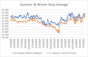 seasonal strip for natural gas May 27 2021 report