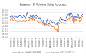 seasonal strips graph for natural gas May 13 2021 report