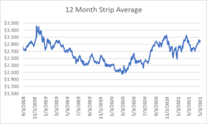 12 month strip for natural gas May 6 2021 report