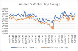 seasonal strips graph for natural gas May 6 2021 report