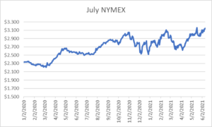 July NYMEX graph for natural gas June 10 2021 report