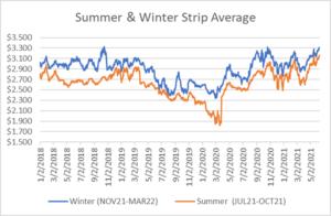 seasonal strip for natural gas June 10 2021 report