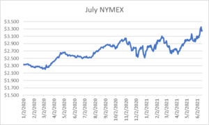 July NYMEX graph for natural gas June 17 2021 report